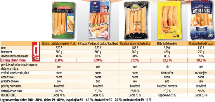 Veľký test mäsovej pochúťky v obchodoch na Slovensku: Ktoré párky obsahujú najviac mäsa? | Nový Čas