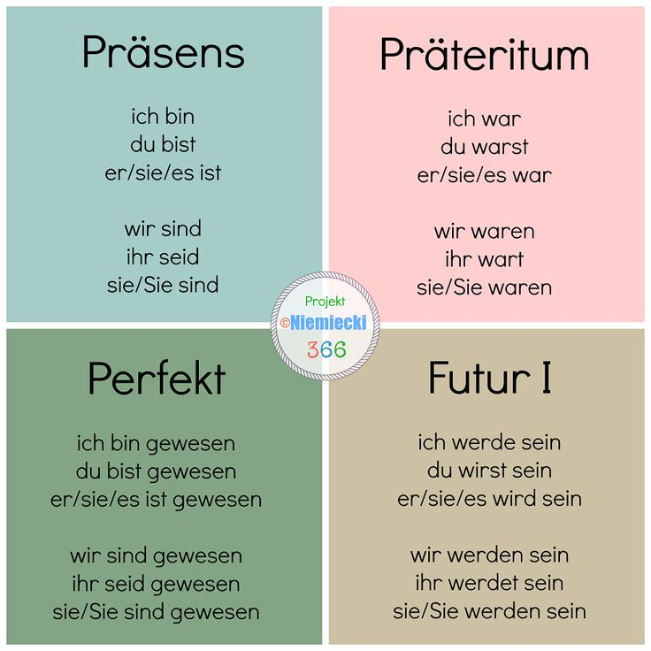 "Nice visual summary of the verb ""sein"". Das Verb ""sein"" Präsens, Perfekt, Präteritum & Futur"
