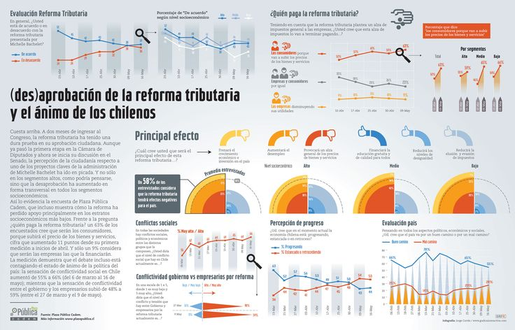 Números de la Reforma Tributaria. Revista Capital. Chile. www.graficainteractiva.com
