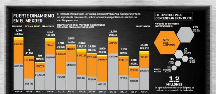 Fuerte dinamismo en el MEXDER | El Economista  http://eleconomista.com.mx/infografias/2014/05/16/fuerte-dinamismo-mexder