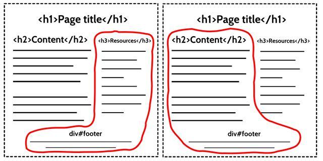 The Importance Of HTML5 Sectioning Elements @Smashing Magazine