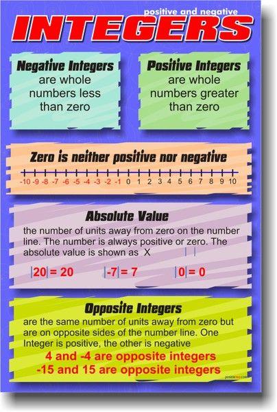 Positive & Negative Integers - Math Poster