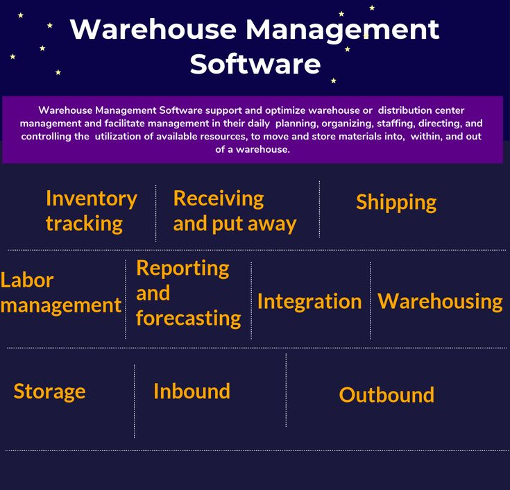 Top 14 Warehouse Management Software In 2021 Reviews Features Pricing Comparison Pat Research B2b Reviews Buying Guides Best Practices Warehouse Management Logistics Management Supply Management