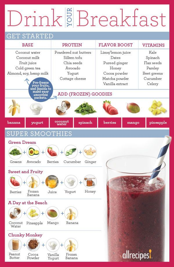 Tasty Combinations For Your Breakfast Smoothie.