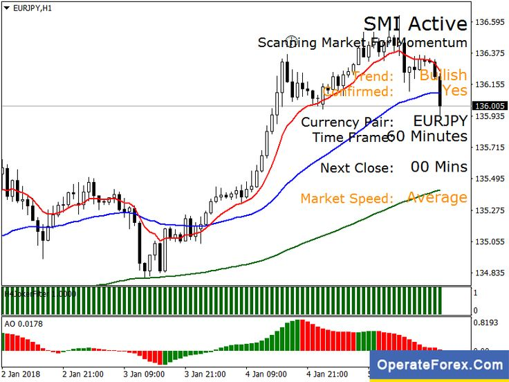 Download Trend Awesome Forex Trading System Strategy Mt4 Forex