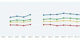 2013-14 AAUP Faculty Salary Survey