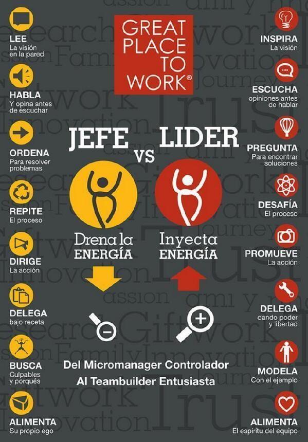 Eres jefe o líder? Tips para el crecimiento profesional. Desarrollo laboral.