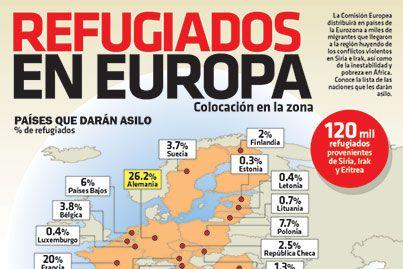 #Infografia #Refugiados en #Europa vía @candidman Colocación en la zona  La #ComisiónEuropea en países de la #Eurozona a miles de #Migrantes que llegaron a la región huyendo de los conflictos violentos en #Siria e #Irak, así como de la inestabilidad y #Pobreza de #Africa.  Conoce la lista de las naciones que les darán #Asilo…