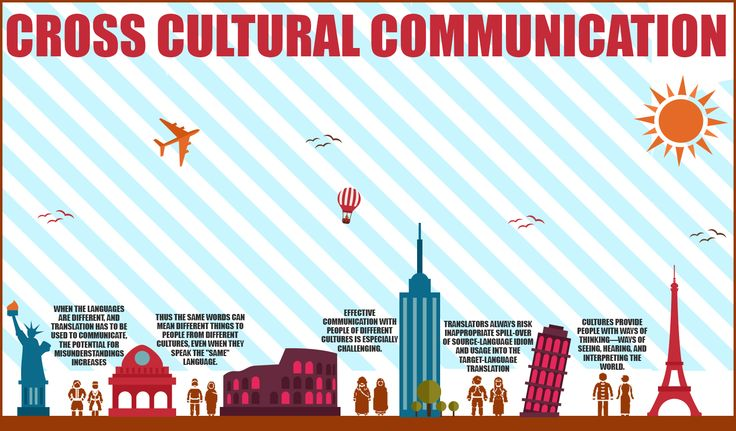 cross cultural differences between doing business in Doing business in iran requires gaining some objective understanding of the people, culture, etiquette and approach to business by acquiring such cross cultural skills, international business people can greatly enhance their business experiences in iran.