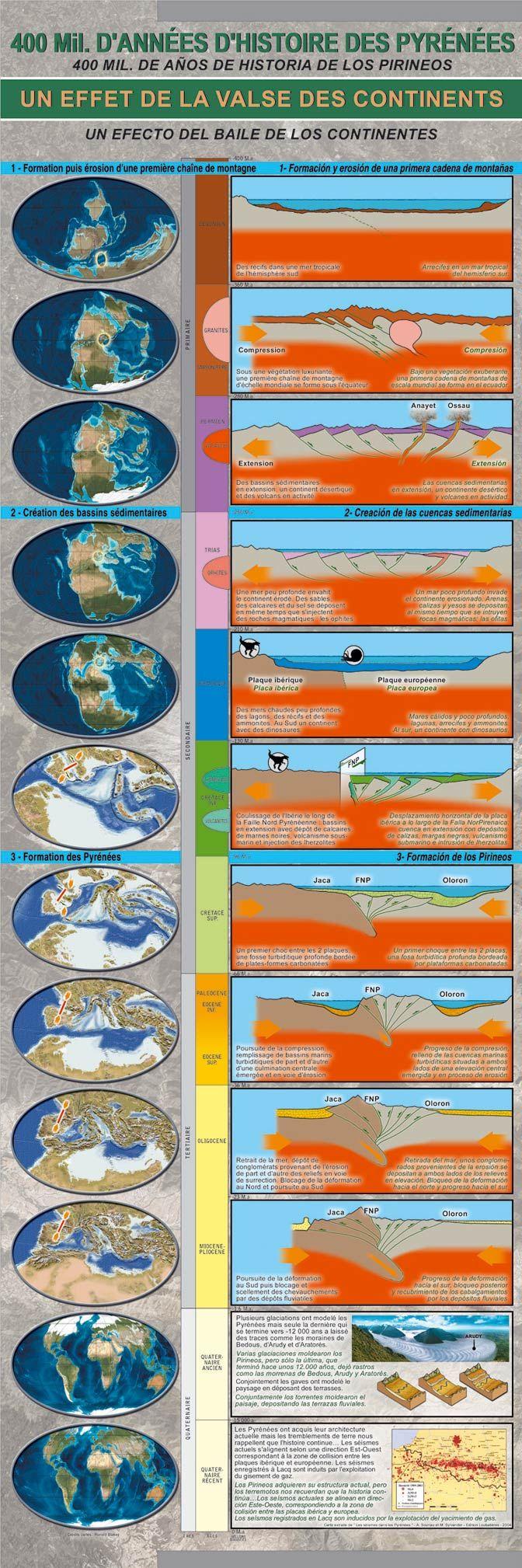 HISTORIA GEOLOGICA - Buscar con Google