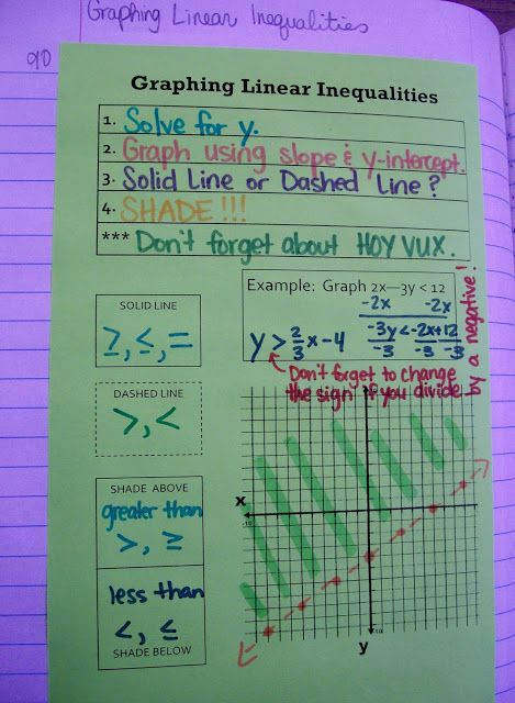 Math = Love: Algebra 1 - Graphing Linear Inequalities (Includes a link to download the notebook page.)