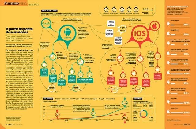 Apple x Google (Diagrama 736) by rodrigo.fortes, via Flickr