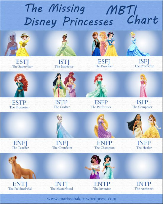"""An MBTI chart for Disney's official and unofficial princesses. """"The Missing Disney Princesses""""   marissabaker.wordpress.com"""