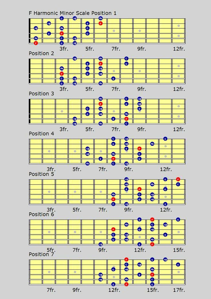 What is a Minor Chord  Understanding Guitar Chords