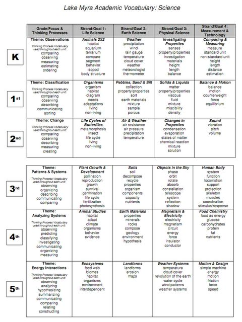 You know a resource is good when it includes multiple grade levels.  This COMMON CORE VOCABULARY file is an example of this!!!