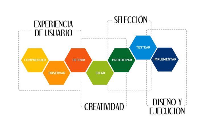 Design Thinking, el proceso innovador a solución de problemas