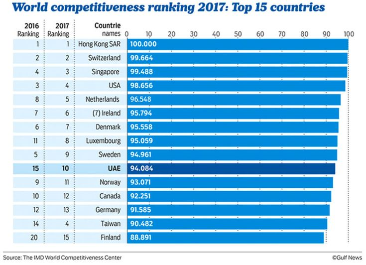 Most competitive countries in the World: UAE among the top ten