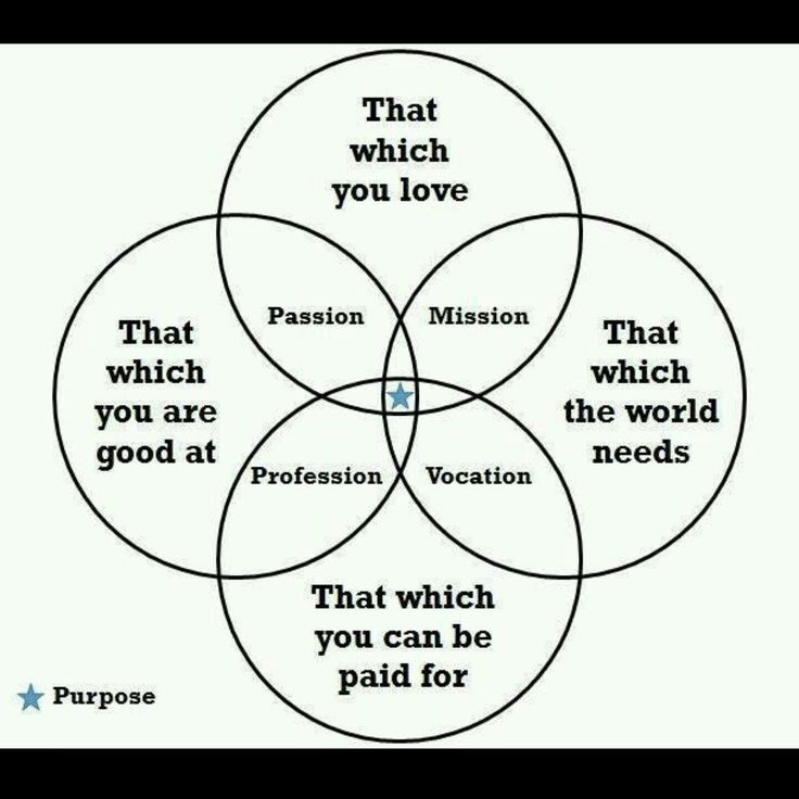 The ideal life and career. Where passion meets purpose.