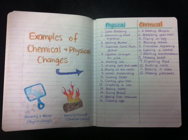 example of isn for physical and chemical changes interactive science notebooks pinterest. Black Bedroom Furniture Sets. Home Design Ideas