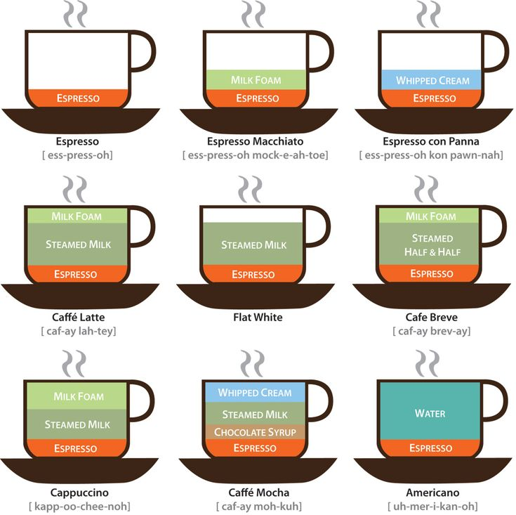 #Coffee #Infographic   Source: http://www.lokeshdhakar.com/2007/08/20/an-illustrated-coffee-guide/