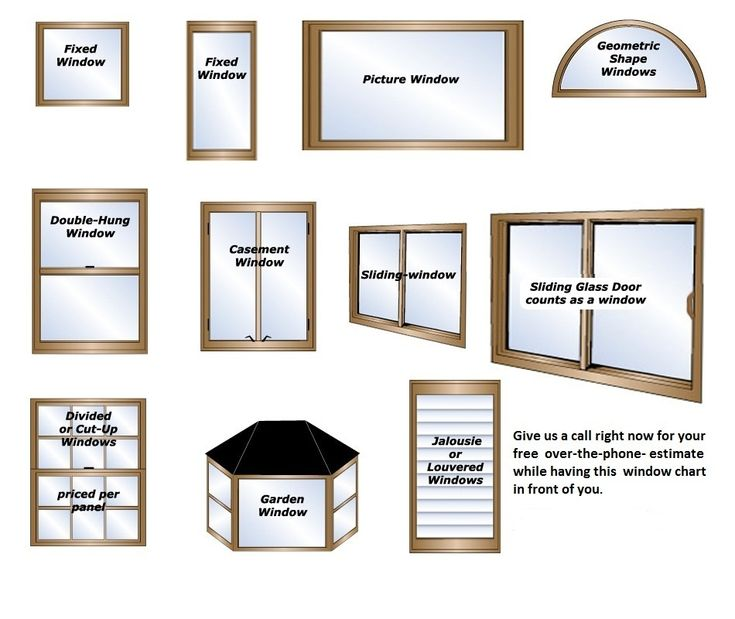 Types of window shapes for Types of window shapes