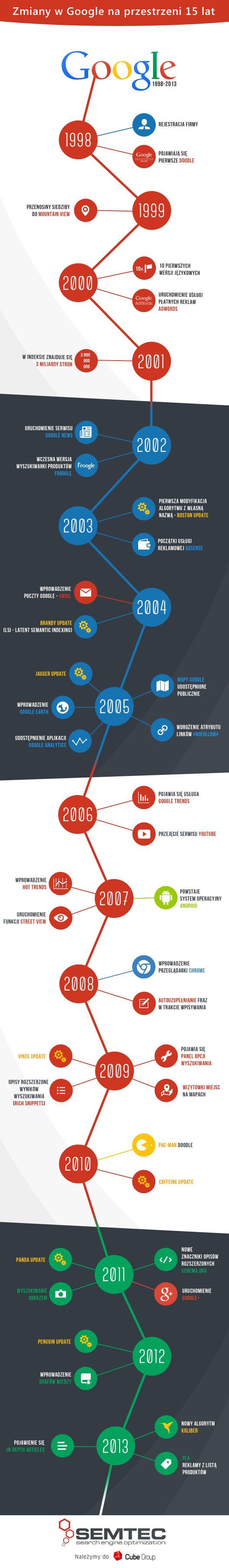 Jakie zmiany zaszły w Google w ciągu 15 lat. Historia Google 1998-2013 w pigułce.