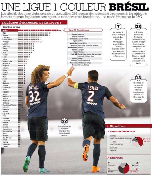 Los extranjeros de la Ligue 1.