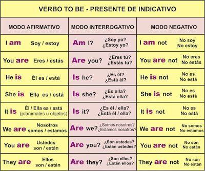 Verbos en presente con tonos (afirmativo, interrogativo, y negativo).