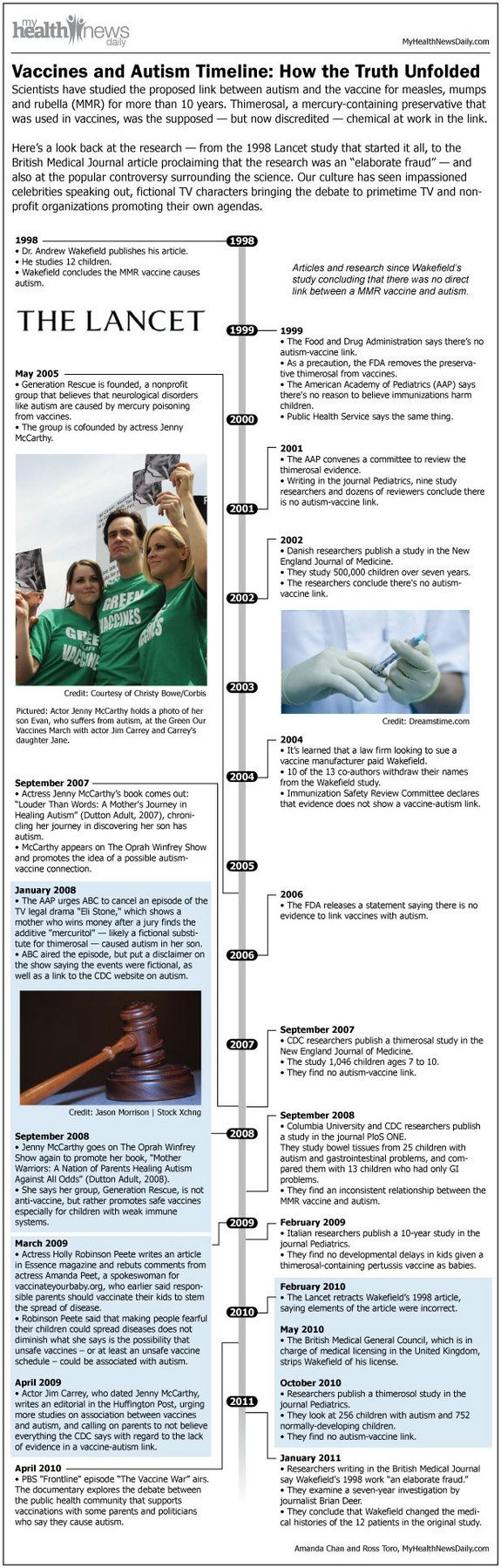 Vaccines and Autism Timeline: How the Truth Unfolded. There is NO link between vaccination and autism - this infographic gives the timeline, from the publication of the now-retracted fraudulent study by ex-Dr Wakefield which started this whole issue rolling.