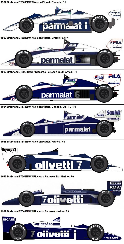 Formula One Grand Prix Brabham-BMW 1982-1987