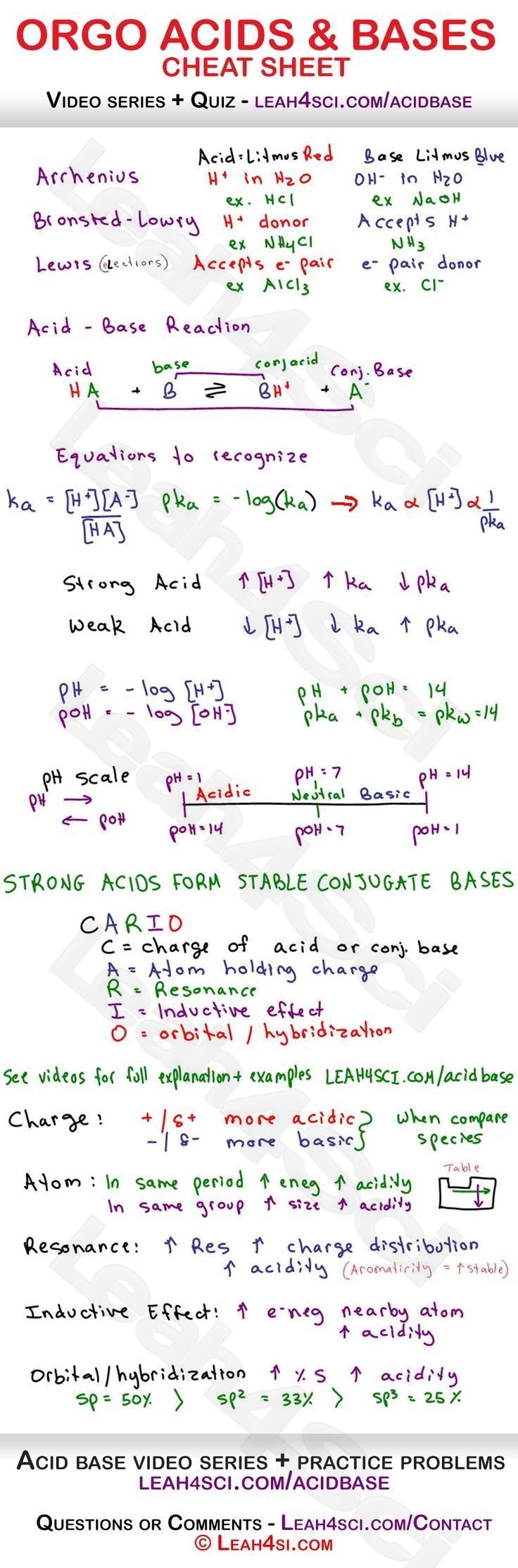 Acids and Bases in Organic Chemistry - Arrhenius, Bronsted-Lowry and Lewis acids and bases, reactions, acid/base strength, pH to pKa relationship and more  #premed #organic #chemistry #ochem #orgo  #reaction #reactions #notes #premed #mcat #study #resources