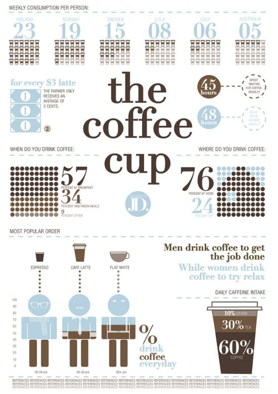35 Amazing #Coffee #Infographics Your Audience Will Love | http ...