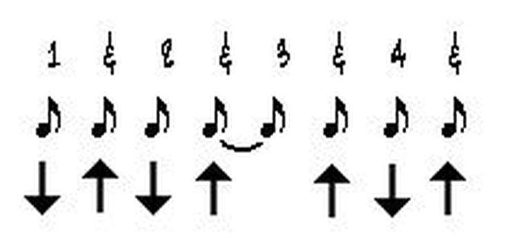 Strum Patterns For Beginners | 5 Best Guitar Strumming ...