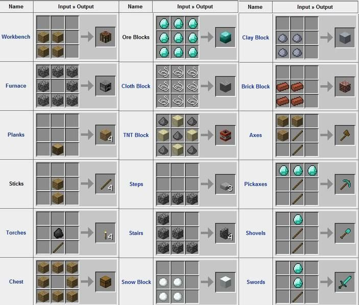 Minecraft Basic Items | These are a few cool items you can craft on ...