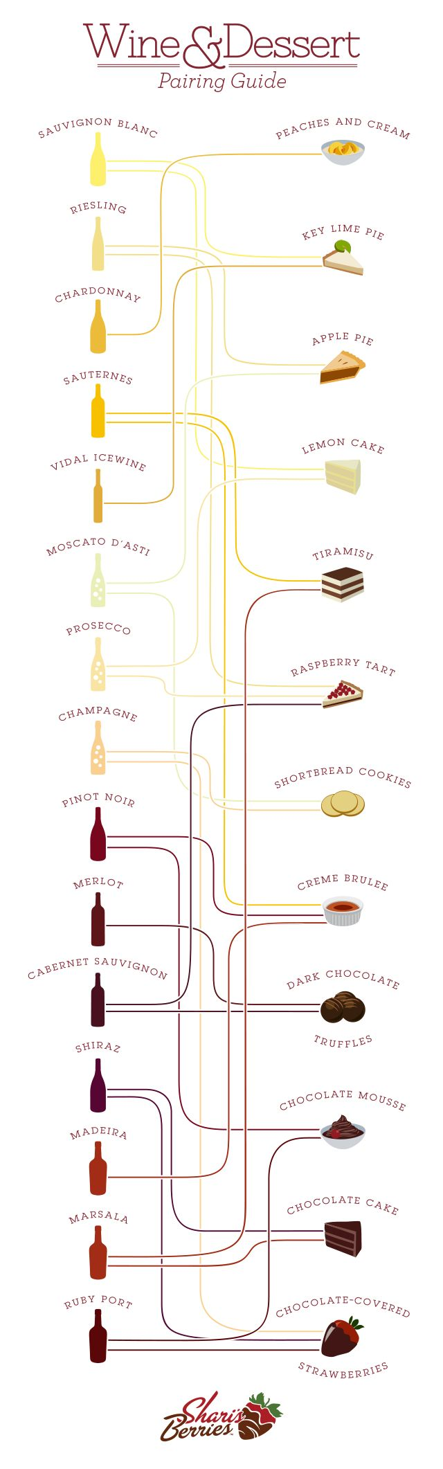 Which wine goes best with which dessert? This wine pairing infographic guide has the answer.