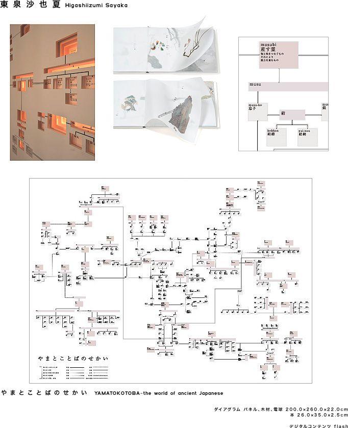 9 best Concept Diagram images on Pinterest Concept diagram - lpo template