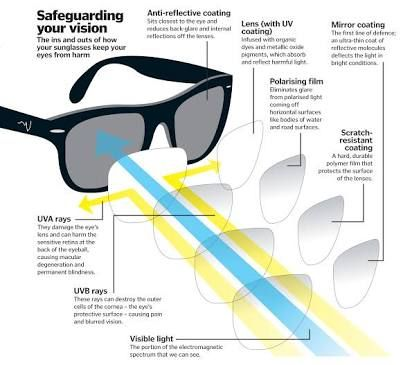 If you are buying a pair of sunglasses you should really look out for anything polarised as it stops up to 90% more UV then normal sunglasses.
