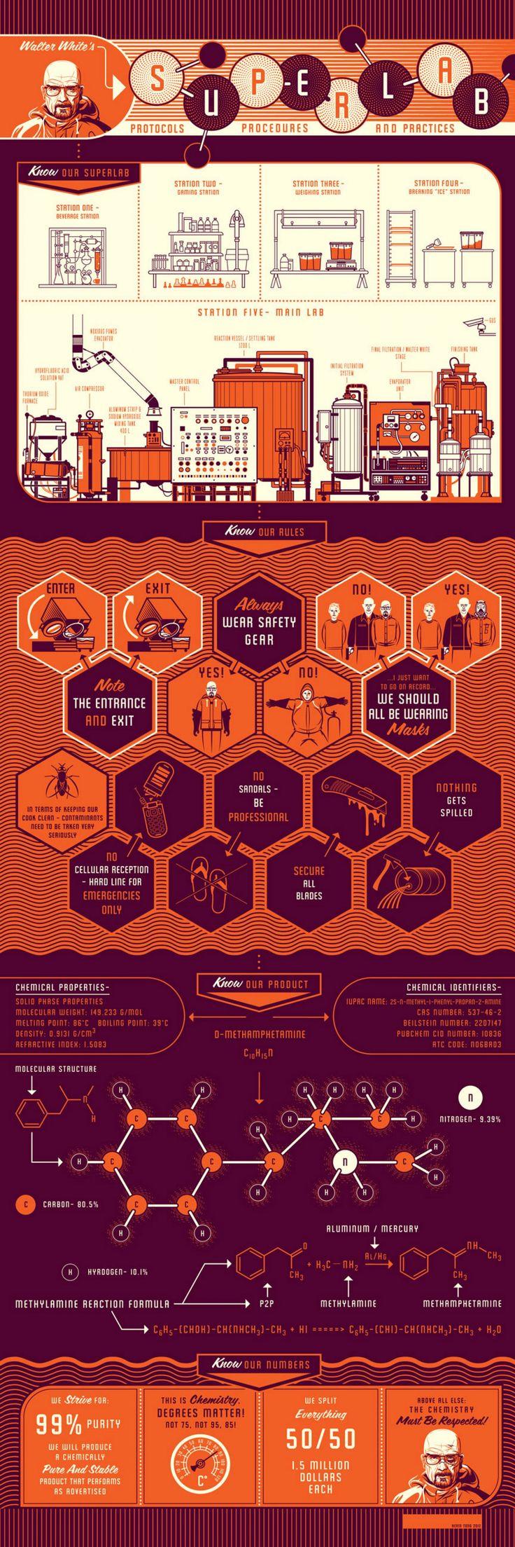 Inside Walt's Superlab Infographic