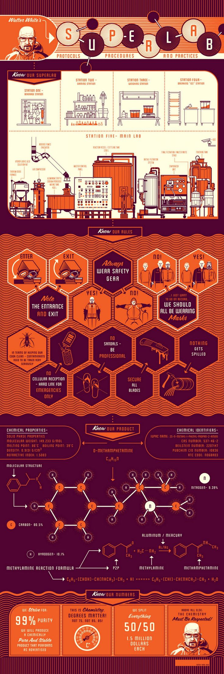Inside Walt's Superlab Infographic