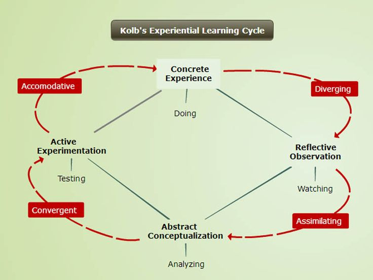 Best Concept Maps Images On   Learning Mind Maps And