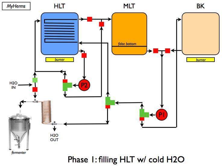 Beer Brewing Process Diagram – Wonderful Image Gallery