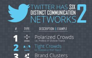 10 Facts That Will Shake Your Social Media Strategy #Infographic #socialmedia #marketing #southcoastsocial #twitter