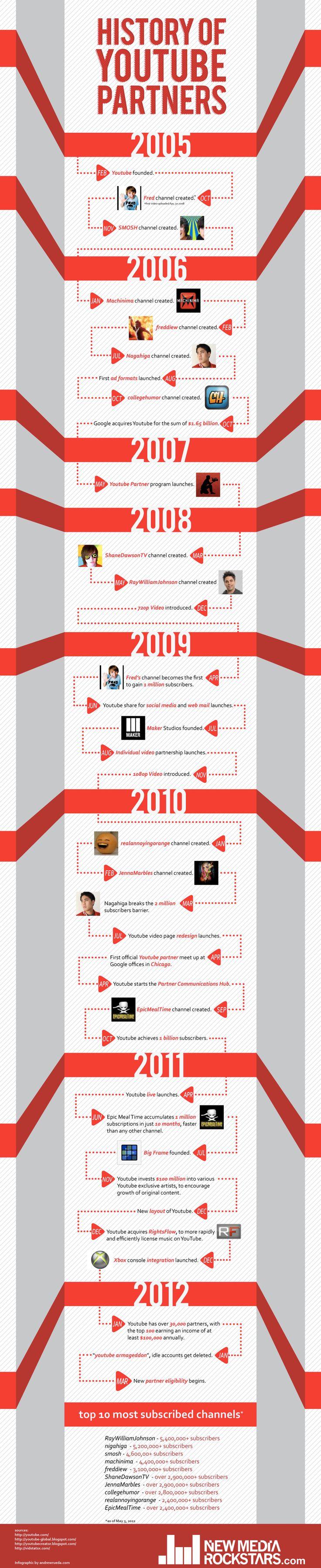 La historia de los canales de YouTube (infografía)