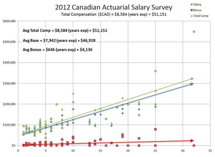 actuarial science salary canada
