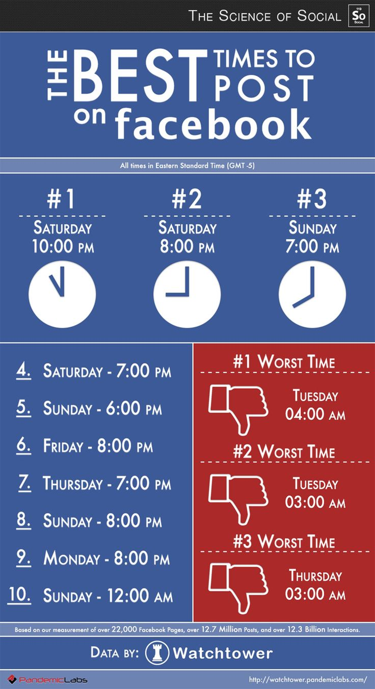 The best times to post on Facebook... though it is all depending on the specific audience and industry!