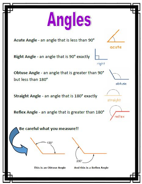 These anchor charts cover a variety of angles and triangles, with both pictures and definitions. They explain why angles are measured in degrees, and identifies the parts of an angle. Triangles are explained in a similar way. A great reference to laminate and post for your students on your math wall when teaching this unit.