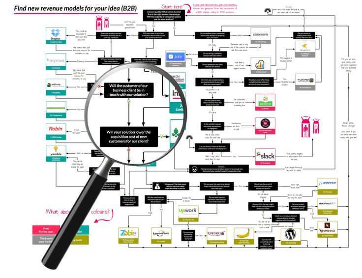 Revenue design thinking (pdf)
