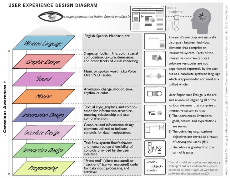 What do you *do*? User Experience Architecture explained. Thank you Michael Cummings of uxdesign.com