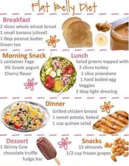 Healthy meal plan (minus the wheat bread)