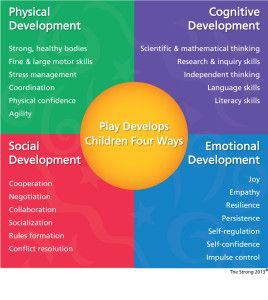 More Play Leads To More Learning – Age Appropriate Toys & Play Milestones – making Christmas presents easy